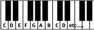 music theory piano keyboard