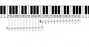 piano notes and notation
