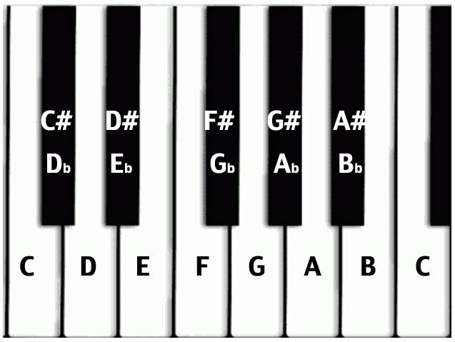 describes the process where a piece of music changes from one key ...