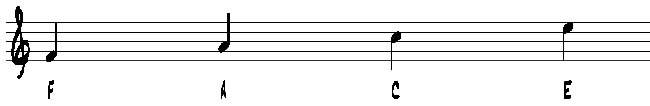 music theory treble clef spaces