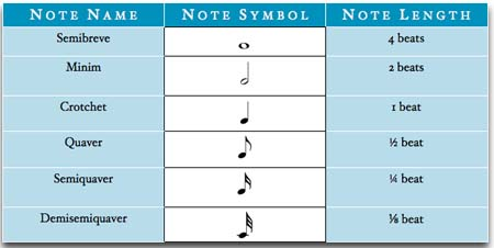 ... Music Theory Academy, Music Theory Lessons, How to read sheet music