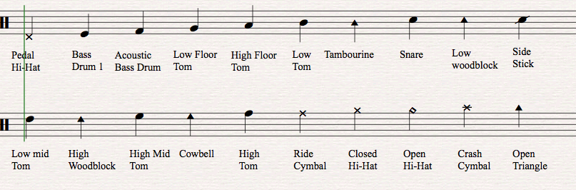 How To Read Drum Music – Beginner Music Theory Worksheets