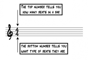 Time signature numbers