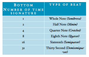 time signature bottom numbers meaning