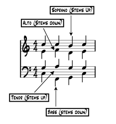 Choir sheet music example