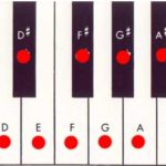 piano keyboard chromatic scale