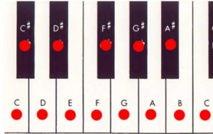 piano keyboard chromatic scale