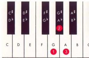 F sharp relative minor to A relative major