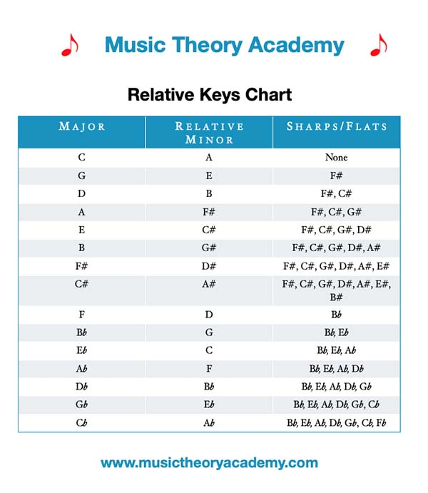 Relative Major And Relative Minor Scales Music Theory Academy