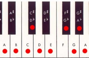 blues nine note scale