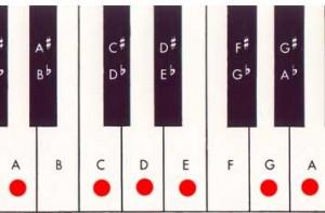 blues pentatonic scale