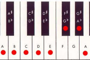 piano keyboard a melodic minor scale