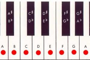 piano keyboard a natural minor scale