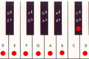 piano keyboard d melodic minor scale