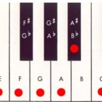 piano keyboard d natural minor scale