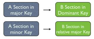 Binary Form Key changes