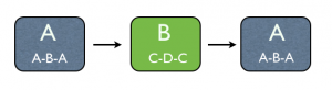 Compound Ternary Form Diagram