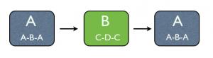 Compound Ternary Form Diagram