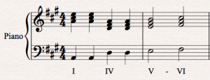 Interrupted Cadence in A major score