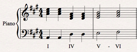 g Major Perfect Cadence Interrupted Cadence in a Major