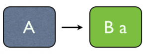 Rounded Binary Form