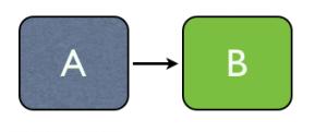 Simple Binary Form