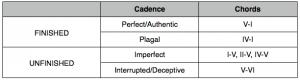 Summary of Music Cadences