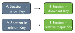 Ternary Form Key Changes