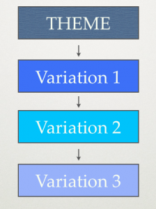 Theme and Variations Diagram