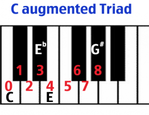 C augmented triad keyboard