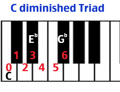 C diminished triad keyboard