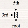Music theory triad
