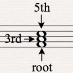 Music theory triad