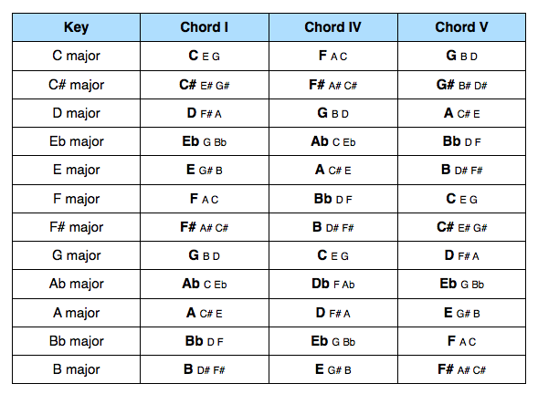 Primary Chords in Major Keys