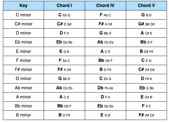 Primary Chords in Minor Keys