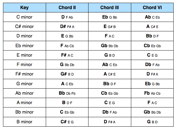 Secondary Chords in Minor Keys