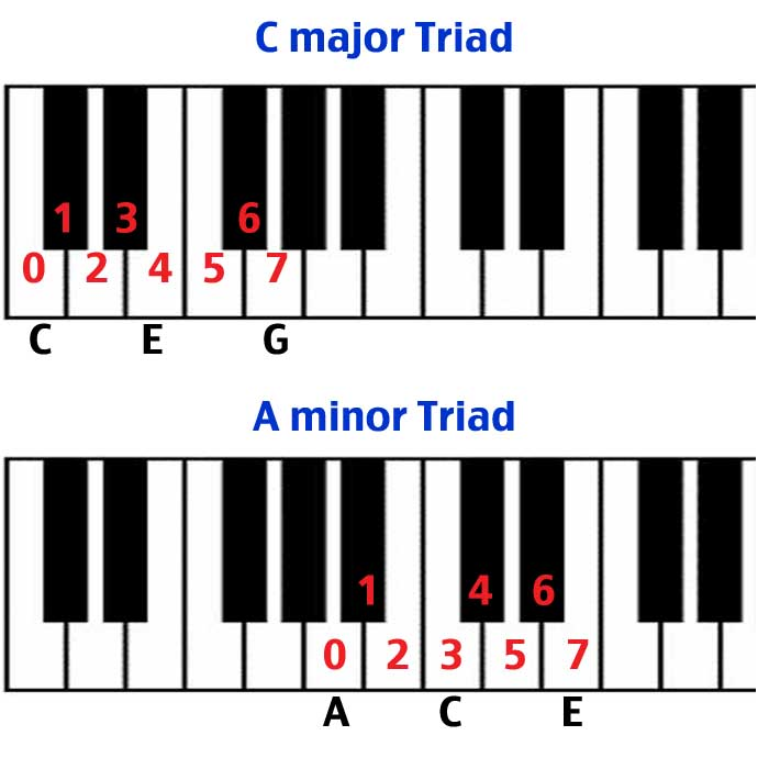 c major and a minor triad keyboard