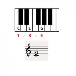 c major triad keyboard and sheet music