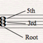 Inversions Root Position