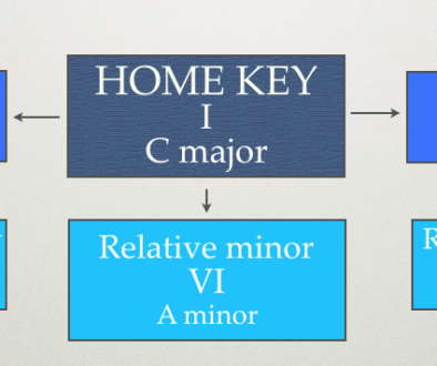 closely-related-keys-for-modulation