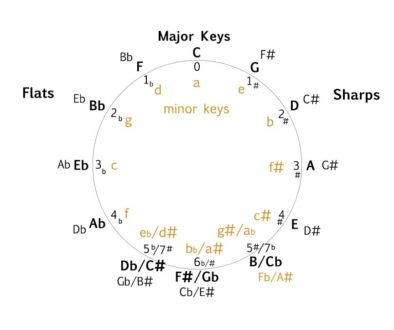 Circle of Fifths completed diagram