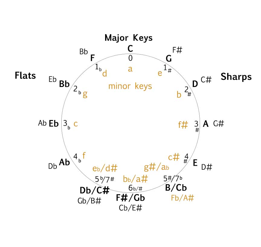 The circle of fifths music theory academy ccuart Images