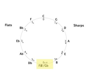 Circle of Fifths enharmonic equivalent diagram