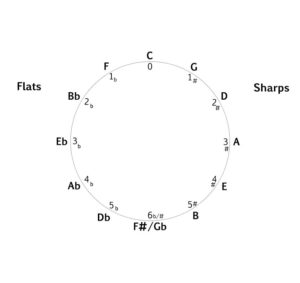 Circle of Fifths left hand side flats diagram