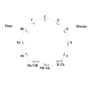 Circle of Fifths with enharmonic equivalents