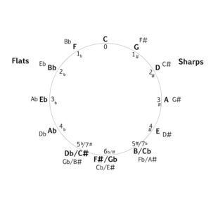 Circle of Fifths with names of flats diagram