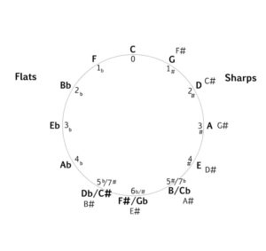 Circle of Fifths with names of sharps diagram