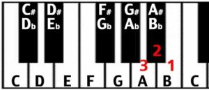 circle of fifths keyboard descending 3 semitones interval from C to A