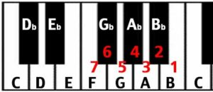circle of fifths keyboard descending perfect fifth interval from C to F