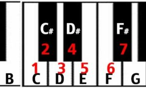 circle of fifths keyboard perfect fifth interval from B to F sharp